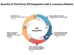 Benefits Of Third Party API Integration With E Commerce Website