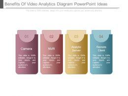 Benefits Of Video Analytics Diagram Powerpoint Ideas