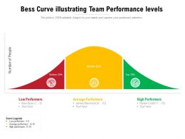 Bess Curve Illustrating Team Performance Levels
