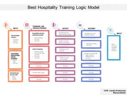 Best Hospitality Training Logic Model