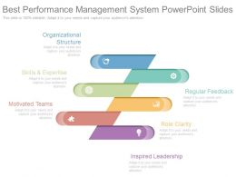 Best Performance Management System Powerpoint Slides