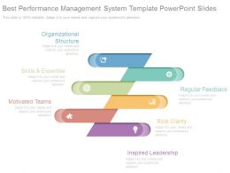 Best Performance Management System Template Powerpoint Slides