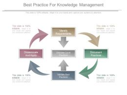 Best Practice For Knowledge Management Ppt Examples