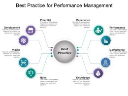 Best Practice For Performance Management