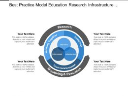 best_practice_model_education_research_infrastructure_monitoring_and_evaluation_Slide01
