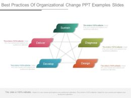 Best Practices Of Organizational Change Ppt Examples Slides