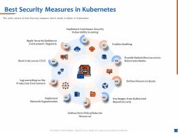 Best Security Measures In Kubernetes Production Environment Ppt Presentation Visuals