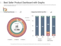 Best Seller Product Dashboard With Graphs Powerpoint Template
