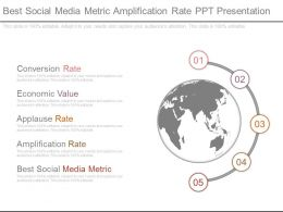 Best Social Media Metric Amplification Rate Ppt Presentation