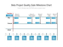 Beta Project Quality Gate Milestone Chart