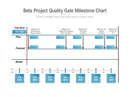 Beta Project Quality Gate Milestone Chart