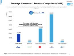 Beverage Companies Revenue Comparison 2018