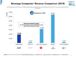 Beverage Companies Revenue Comparison 2018