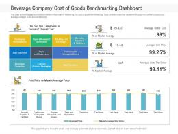 Beverage Company Cost Of Goods Benchmarking Dashboard Powerpoint Template