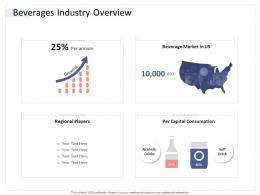 Beverages Industry Overview Hospitality Industry Business Plan Ppt Background