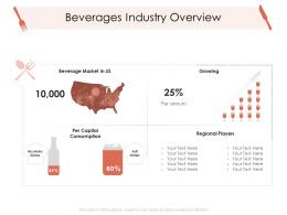 Beverages Industry Overview Hotel Management Industry Ppt Infographics
