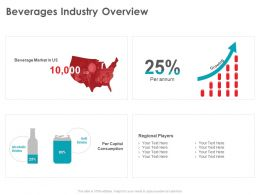 Beverages Industry Overview Regional Ppt Powerpoint Presentation Infographic Template Visuals