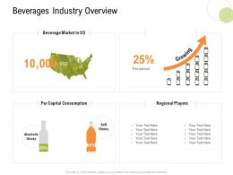 Beverages Industry Overview Strategy For Hospitality Management Ppt Show Design Templates
