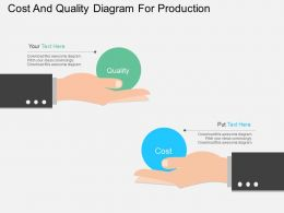 bi Cost And Quality Diagram For Production Flat Powerpoint Design