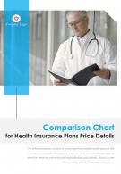 Bi Fold Comparison Chart For Health Insurance Plans Price Details PDF PPT Template One Pager