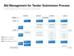 Bid Management For Tender Submission Process