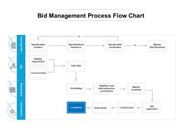 Bid Management Process Flow Chart