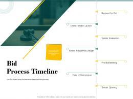 Bid Process Timeline Bid Evaluation Management Ppt Powerpoint Graphics