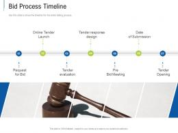 Bid Process Timeline Tender Response Management Ppt Powerpoint Presentation Show Aids