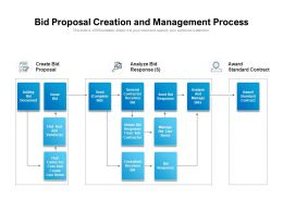 Bid Proposal Creation And Management Process