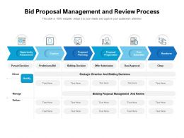 Bid Proposal Management And Review Process
