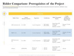 Bidder Comparison Prerequisites Of The Project Deal Evaluation Ppt Background