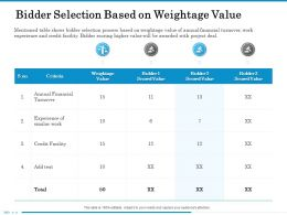 Bidder Selection Based On Weightage Value Similar Ppt Powerpoint Presentation File Files