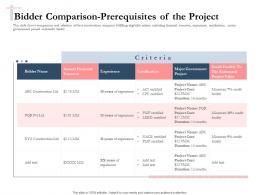 Bidding Comparative Analysis Bidder Comparison Prerequisites Of The Project Ppt Icon