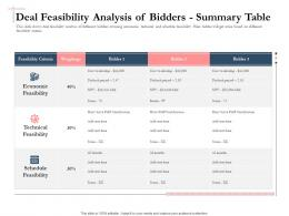 Bidding Comparative Analysis Deal Feasibility Analysis Of Bidders Summary Table Ppt Deck