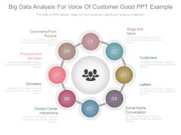 Big Data Analysis For Voice Of Customer Good Ppt Example