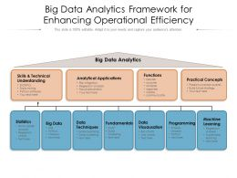 Big Data Analytics Framework For Enhancing Operational Efficiency