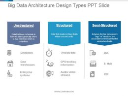 Big Data Architecture Design Types Ppt Slide