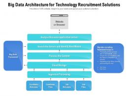 Big Data Architecture For Technology Recruitment Solutions