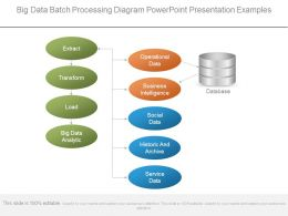 Big Data Batch Processing Diagram Powerpoint Presentation Examples