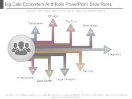 Big Data Ecosystem And Tools Powerpoint Slide Rules