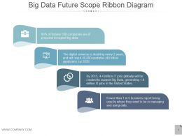Big Data Future Scope Ribbon Diagram Ppt Summary