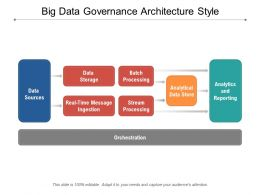 Big Data Governance Architecture Style