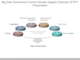 Big Data Governance Factors Sample Diagram Example Of Ppt Presentation