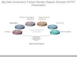 Big Data Governance Factors Sample Diagram Example Of Ppt Presentation