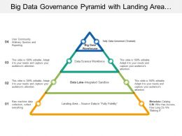 Big Data Governance Pyramid With Landing Area Data Lake Workspace And Warehouse