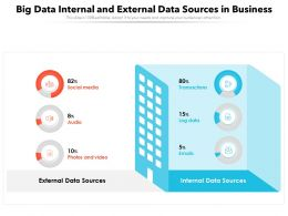 Big Data Internal And External Data Sources In Business