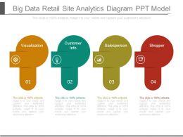 Big Data Retail Site Analytics Diagram Ppt Model
