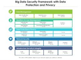 Big Data Security Framework With Data Protection And Privacy