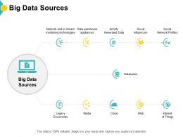 Big Data Sources Data Warehouse Appliances Social Ppt Powerpoint Presentation Infographics Maker