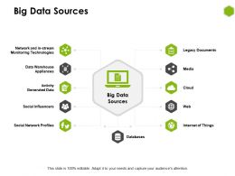 Big Data Sources Social Influencers Media Ppt Powerpoint Presentation Ideas Icons